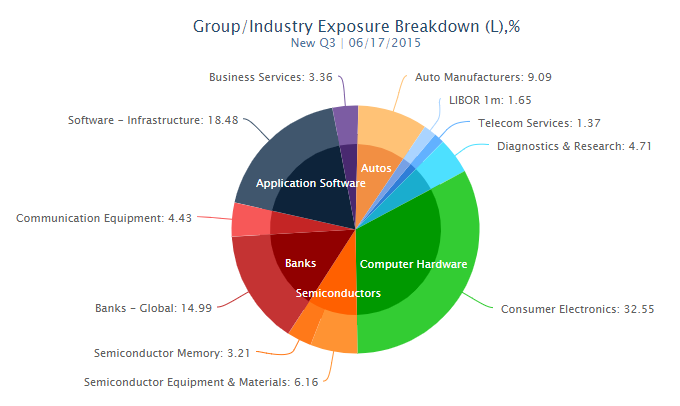 Group/Industry Exposure