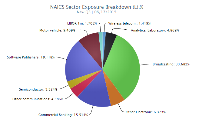 NAICS Sector Exposure