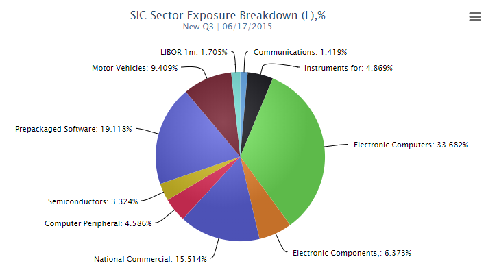 SIC Sector Exposure
