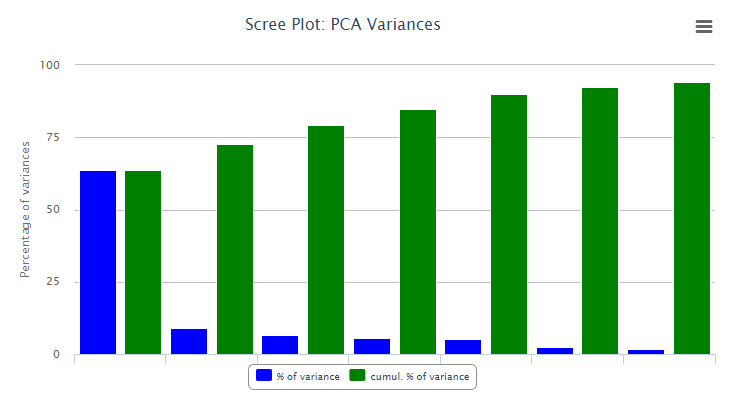 Scree Plot (index set)