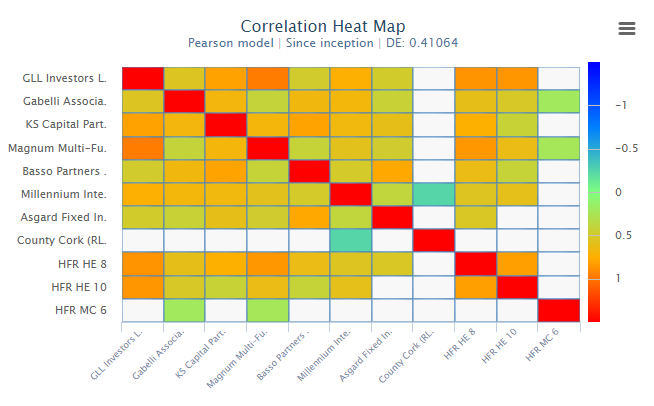 Correlation Heat Map