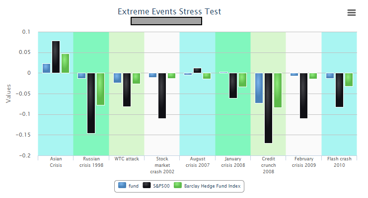 Extreme Event Stress Test