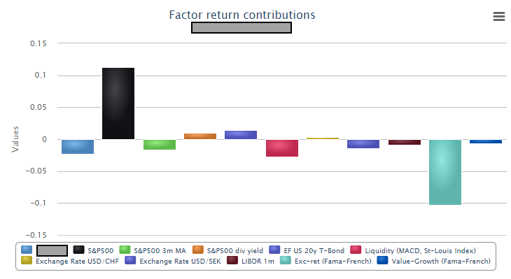 Factor Return Contributions